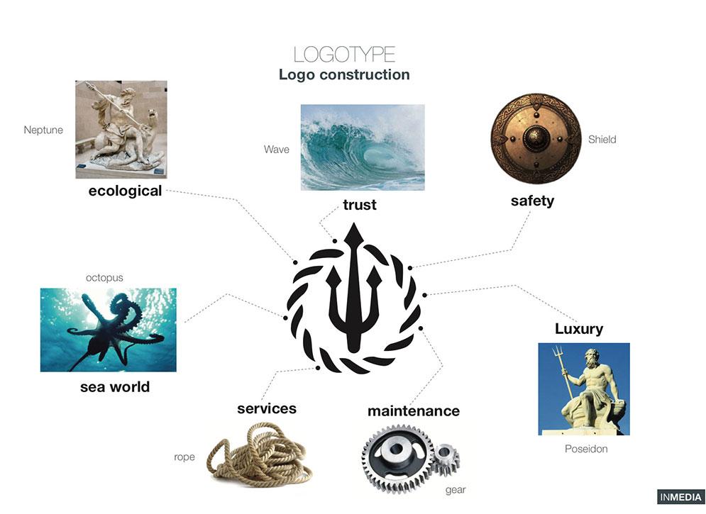 INYachts Logo
